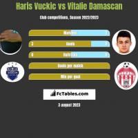 Haris Vuckic vs Vitalie Damascan h2h player stats