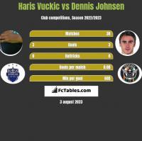 Haris Vuckic vs Dennis Johnsen h2h player stats