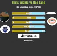 Haris Vuckic vs Noa Lang h2h player stats