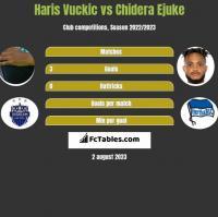 Haris Vuckic vs Chidera Ejuke h2h player stats