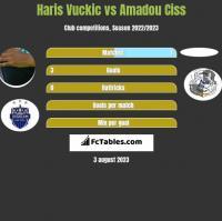 Haris Vuckic vs Amadou Ciss h2h player stats