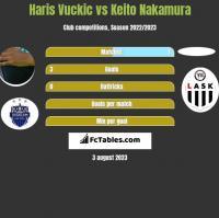 Haris Vuckic vs Keito Nakamura h2h player stats