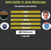 Haris Vuckic vs Jarno Westerman h2h player stats