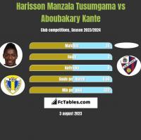 Harisson Manzala Tusumgama vs Aboubakary Kante h2h player stats