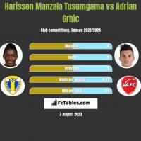 Harisson Manzala Tusumgama vs Adrian Grbic h2h player stats