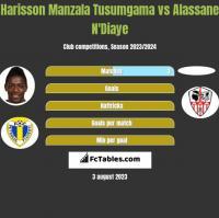Harisson Manzala Tusumgama vs Alassane N'Diaye h2h player stats