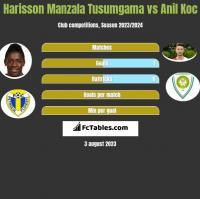 Harisson Manzala Tusumgama vs Anil Koc h2h player stats