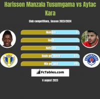 Harisson Manzala Tusumgama vs Aytac Kara h2h player stats