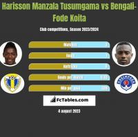 Harisson Manzala Tusumgama vs Bengali-Fode Koita h2h player stats