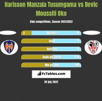 Harisson Manzala Tusumgama vs Bevic Moussiti Oko h2h player stats