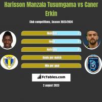 Harisson Manzala Tusumgama vs Caner Erkin h2h player stats