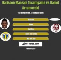Harisson Manzala Tusumgama vs Daniel Avramovski h2h player stats