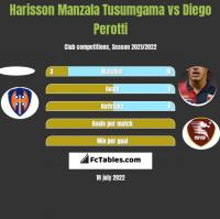 Harisson Manzala Tusumgama vs Diego Perotti h2h player stats