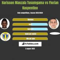 Harisson Manzala Tusumgama vs Florian Raspentino h2h player stats