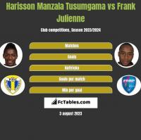 Harisson Manzala Tusumgama vs Frank Julienne h2h player stats