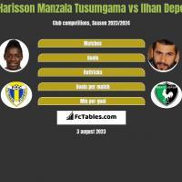 Harisson Manzala Tusumgama vs Ilhan Depe h2h player stats