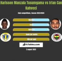 Harisson Manzala Tusumgama vs Irfan Can Kahveci h2h player stats