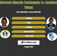 Harisson Manzala Tusumgama vs Jonathan Tinhan h2h player stats