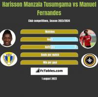 Harisson Manzala Tusumgama vs Manuel Fernandes h2h player stats