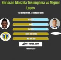 Harisson Manzala Tusumgama vs Miguel Lopes h2h player stats