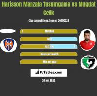 Harisson Manzala Tusumgama vs Mugdat Celik h2h player stats