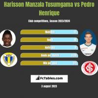 Harisson Manzala Tusumgama vs Pedro Henrique h2h player stats