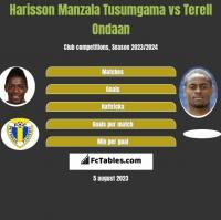 Harisson Manzala Tusumgama vs Terell Ondaan h2h player stats