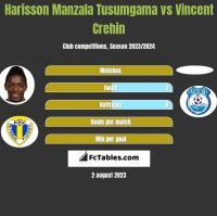 Harisson Manzala Tusumgama vs Vincent Crehin h2h player stats