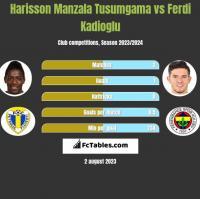 Harisson Manzala Tusumgama vs Ferdi Kadioglu h2h player stats