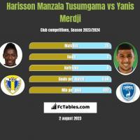 Harisson Manzala Tusumgama vs Yanis Merdji h2h player stats