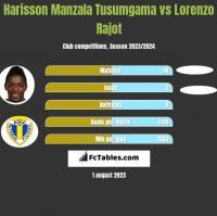 Harisson Manzala Tusumgama vs Lorenzo Rajot h2h player stats