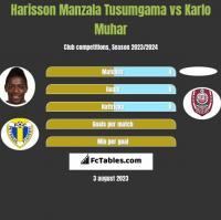Harisson Manzala Tusumgama vs Karlo Muhar h2h player stats