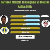 Harisson Manzala Tusumgama vs Moussa Kalilou Djitte h2h player stats