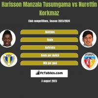 Harisson Manzala Tusumgama vs Nurettin Korkmaz h2h player stats