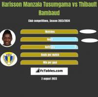 Harisson Manzala Tusumgama vs Thibault Rambaud h2h player stats