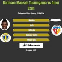 Harisson Manzala Tusumgama vs Omer Uzun h2h player stats
