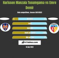 Harisson Manzala Tusumgama vs Emre Demir h2h player stats