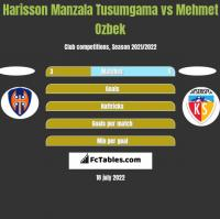 Harisson Manzala Tusumgama vs Mehmet Ozbek h2h player stats