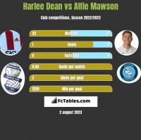 Harlee Dean vs Alfie Mawson h2h player stats