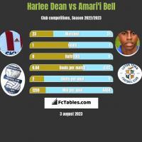 Harlee Dean vs Amari'i Bell h2h player stats