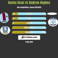Harlee Dean vs Andrew Hughes h2h player stats