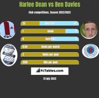 Harlee Dean vs Ben Davies h2h player stats