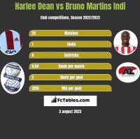 Harlee Dean vs Bruno Martins Indi h2h player stats