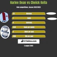 Harlee Dean vs Cheick Keita h2h player stats