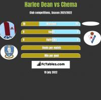 Harlee Dean vs Chema h2h player stats