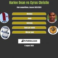 Harlee Dean vs Cyrus Christie h2h player stats