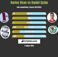 Harlee Dean vs Daniel Ayala h2h player stats