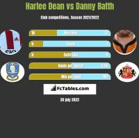 Harlee Dean vs Danny Batth h2h player stats