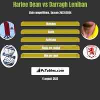 Harlee Dean vs Darragh Lenihan h2h player stats
