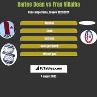 Harlee Dean vs Fran Villalba h2h player stats